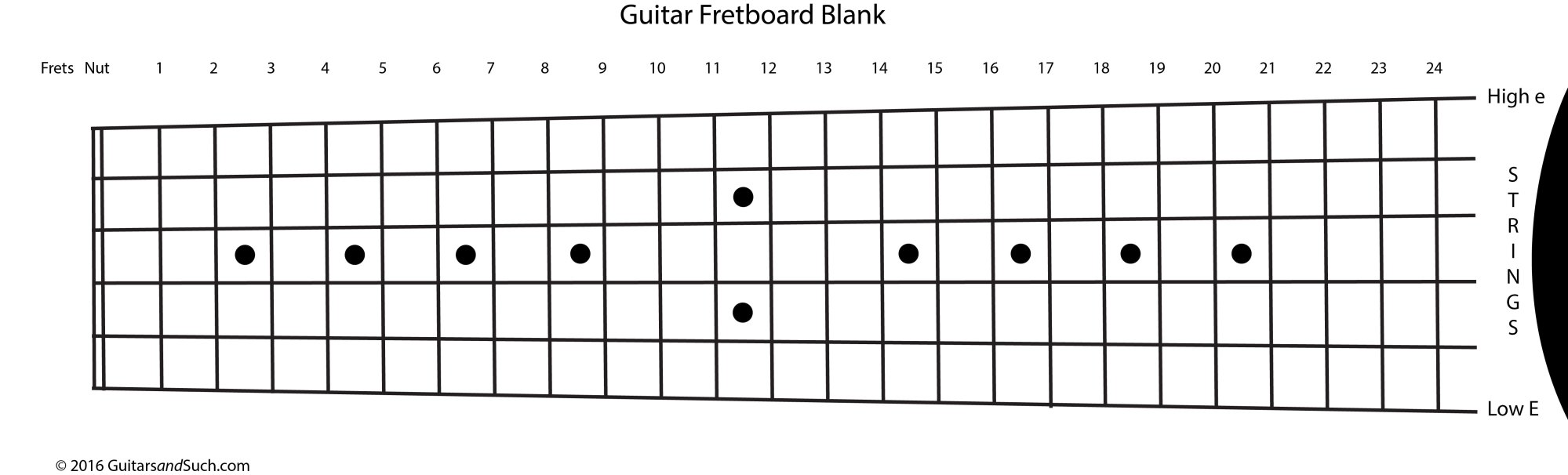 Guitar fretboard   How to Play Guitar for Beginners Step-by-step
